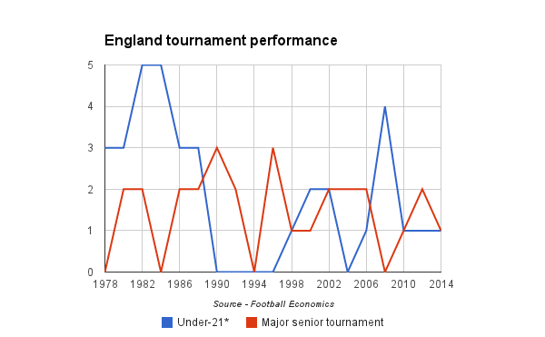 England tournament performance