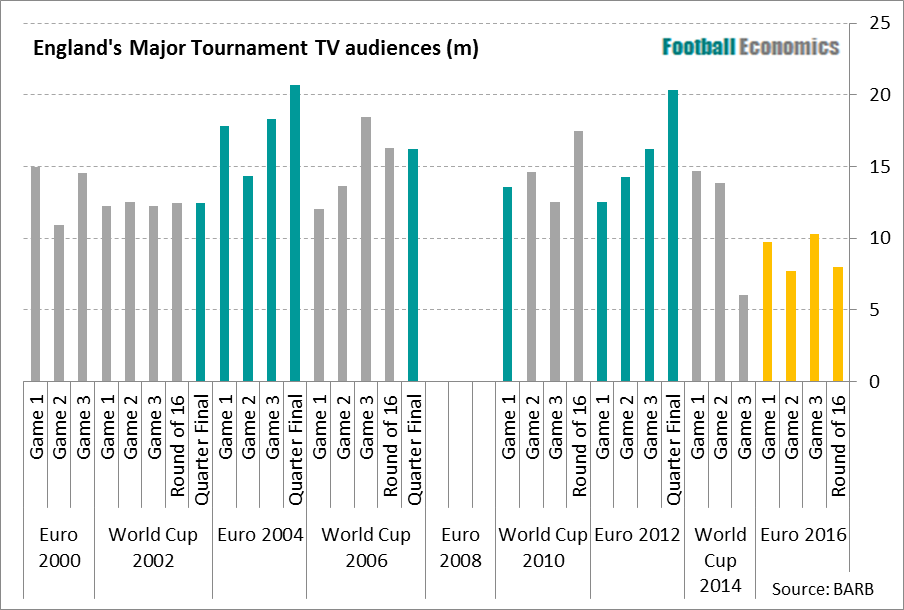 Major Tournament Viewers - Aug 16